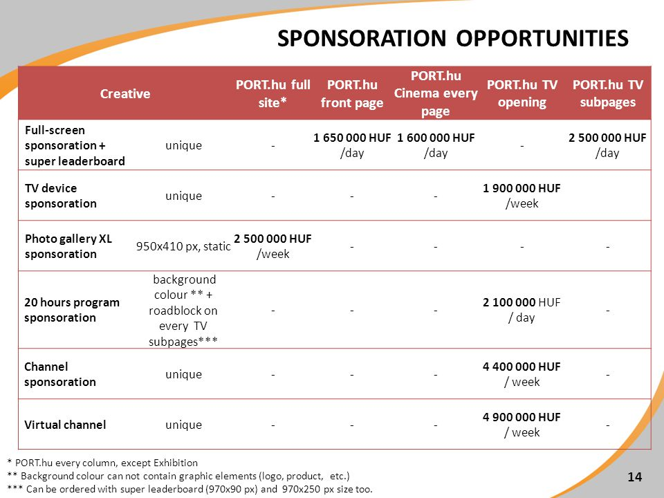 14 SPONSORATION OPPORTUNITIES Creative PORT.hu full site* PORT.hu front page PORT.hu Cinema every page PORT.hu TV opening PORT.hu TV subpages Full-screen sponsoration + super leaderboard unique- 1 650 000 HUF /day 1 600 000 HUF /day - 2 500 000 HUF /day TV device sponsoration unique--- 1 900 000 HUF /week Photo gallery XL sponsoration 950x410 px, static 2 500 000 HUF /week ---- 20 hours program sponsoration background colour ** + roadblock on every TV subpages*** --- 2 100 000 HUF / day - Channel sponsoration unique--- 4 400 000 HUF / week - Virtual channelunique--- 4 900 000 HUF / week - * PORT.hu every column, except Exhibition ** Background colour can not contain graphic elements (logo, product, etc.) *** Can be ordered with super leaderboard (970x90 px) and 970x250 px size too.