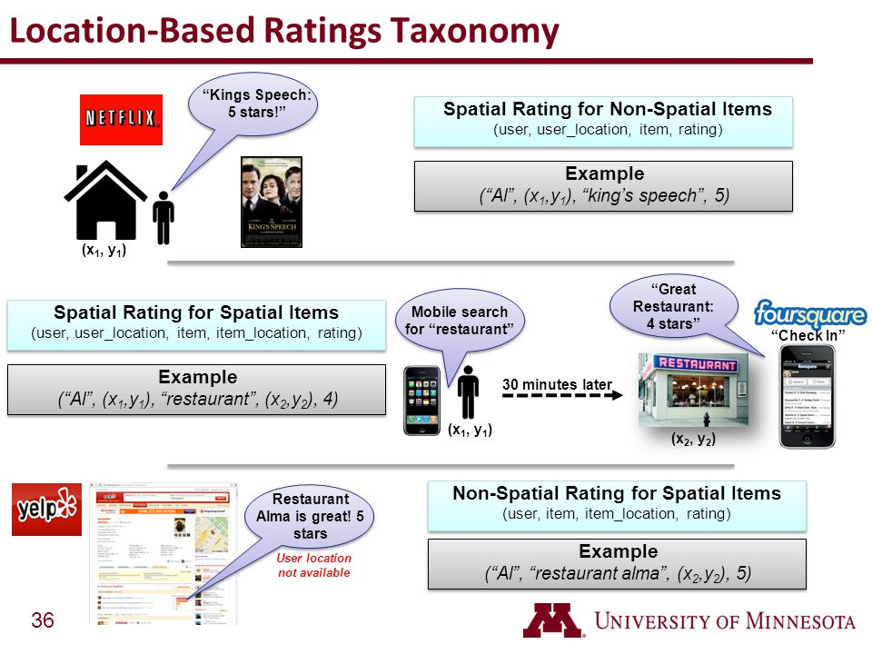 36 Location-Based Ratings Taxonomy (x 1, y 1 ) (x 2, y 2 ) Spatial Rating for Non-Spatial Items (user, user_location, item, rating) (x 1, y 1 ) Exampl