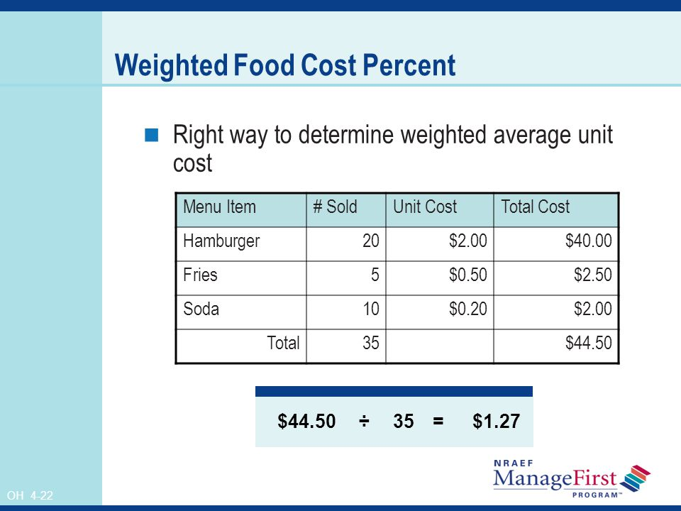 OH 4-22 Weighted Food Cost Percent Right way to determine weighted average unit cost Menu Item# SoldUnit CostTotal Cost Hamburger20$2.00$40.00 Fries5$
