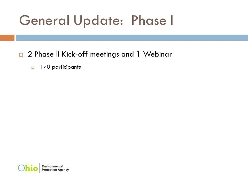 General Update: Phase I 2 Phase II Kick-off meetings and 1 Webinar 170 participants