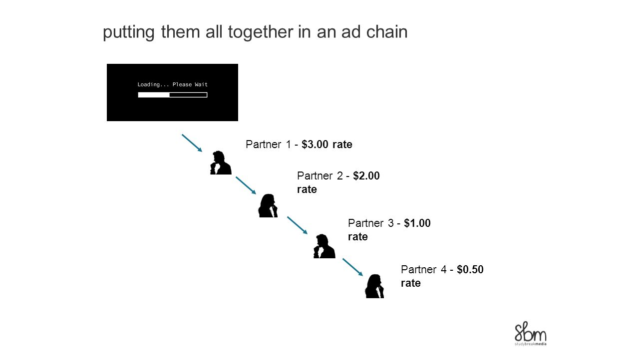 putting them all together in an ad chain Partner 1 - $3.00 rate Partner 2 - $2.00 rate Partner 3 - $1.00 rate Partner 4 - $0.50 rate