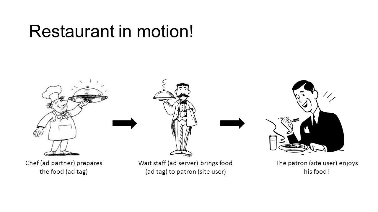 Restaurant in motion! Chef (ad partner) prepares the food (ad tag) Wait staff (ad server) brings food (ad tag) to patron (site user) The patron (site