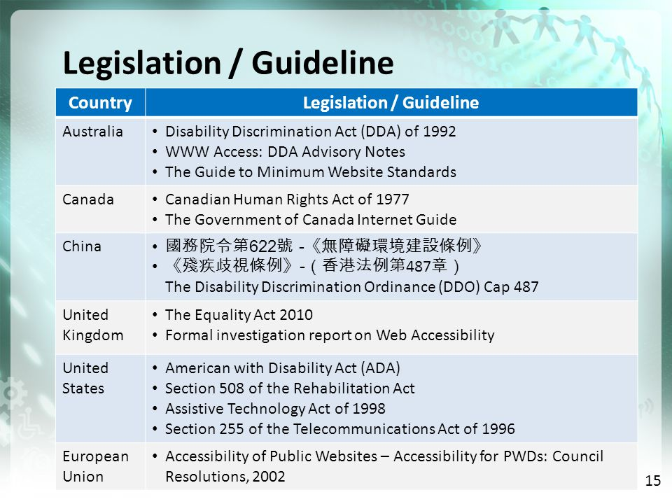 Legislation / Guideline CountryLegislation / Guideline Australia Disability Discrimination Act (DDA) of 1992 WWW Access: DDA Advisory Notes The Guide to Minimum Website Standards Canada Canadian Human Rights Act of 1977 The Government of Canada Internet Guide China 622 - - 487 The Disability Discrimination Ordinance (DDO) Cap 487 United Kingdom The Equality Act 2010 Formal investigation report on Web Accessibility United States American with Disability Act (ADA) Section 508 of the Rehabilitation Act Assistive Technology Act of 1998 Section 255 of the Telecommunications Act of 1996 European Union Accessibility of Public Websites – Accessibility for PWDs: Council Resolutions, 2002 15