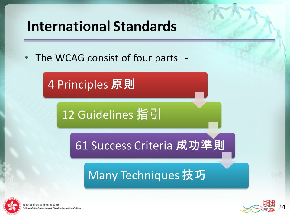 24 The WCAG consist of four parts 4 Principles 12 Guidelines 61 Success Criteria Many Techniques International Standards