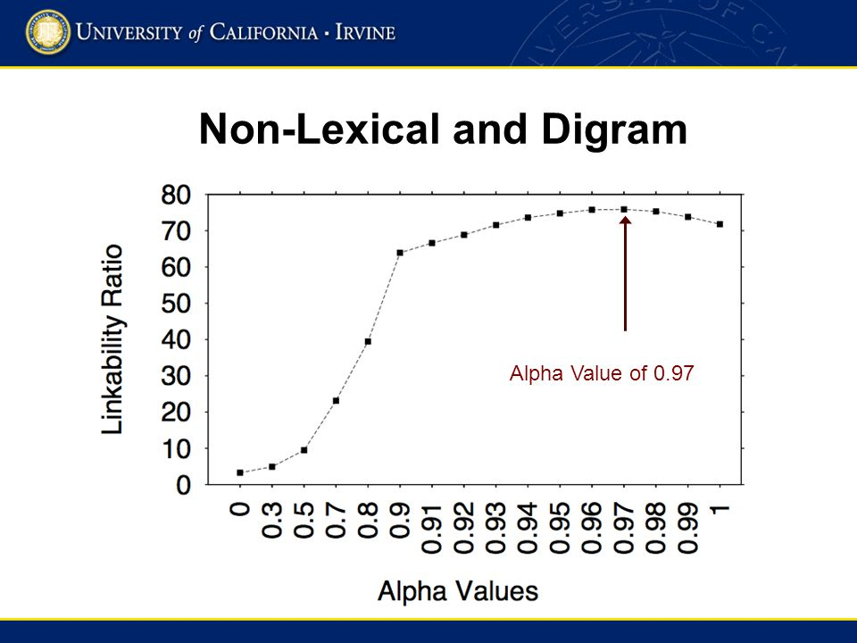 Non-Lexical and Digram Alpha Value of 0.97