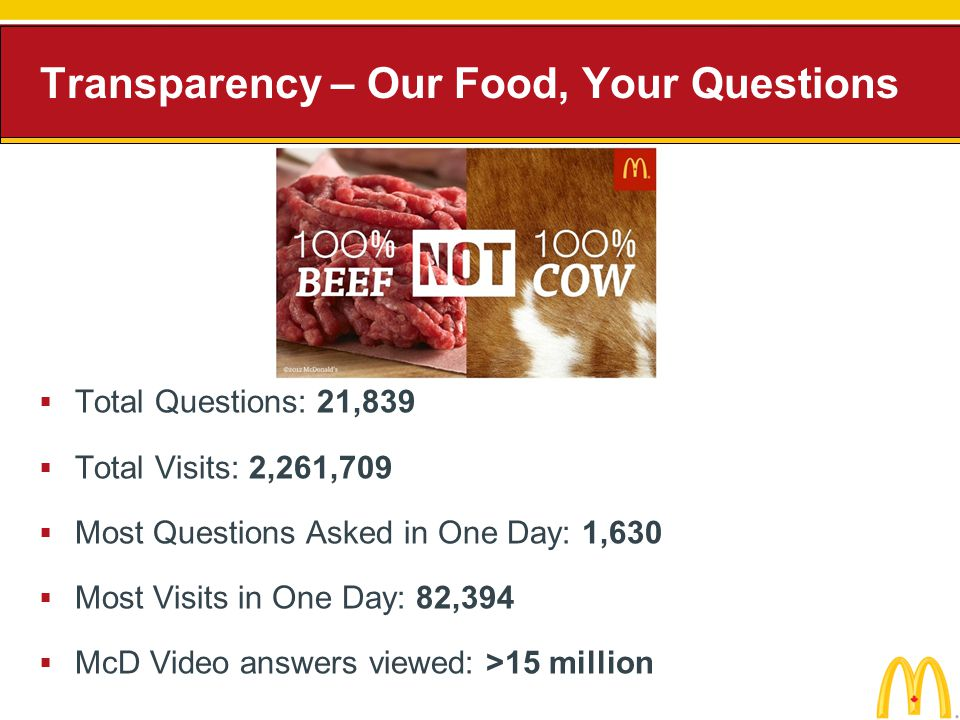 Total Questions: 21,839 Total Visits: 2,261,709 Most Questions Asked in One Day: 1,630 Most Visits in One Day: 82,394 McD Video answers viewed: >15 mi