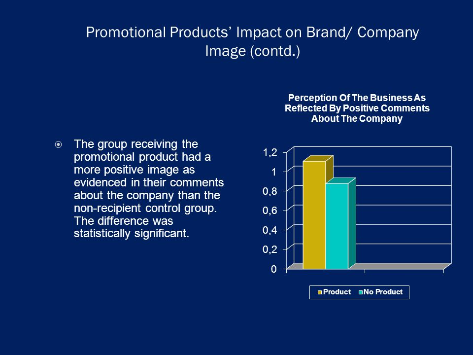 Promotional Products Impact on Brand/ Company Image (contd.) The group receiving the promotional product had a more positive image as evidenced in their comments about the company than the non-recipient control group.