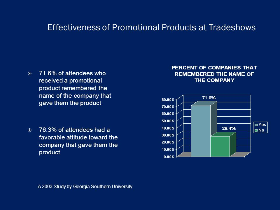 Effectiveness of Promotional Products at Tradeshows 71.6% of attendees who received a promotional product remembered the name of the company that gave them the product 76.3% of attendees had a favorable attitude toward the company that gave them the product A 2003 Study by Georgia Southern University