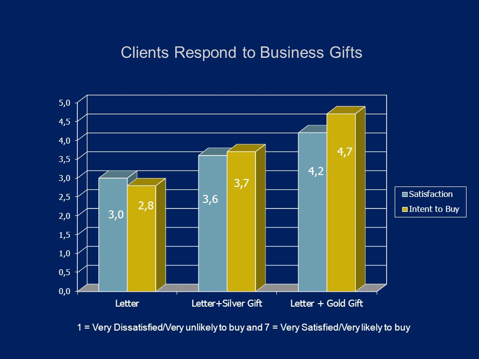 Clients Respond to Business Gifts 1 = Very Dissatisfied/Very unlikely to buy and 7 = Very Satisfied/Very likely to buy