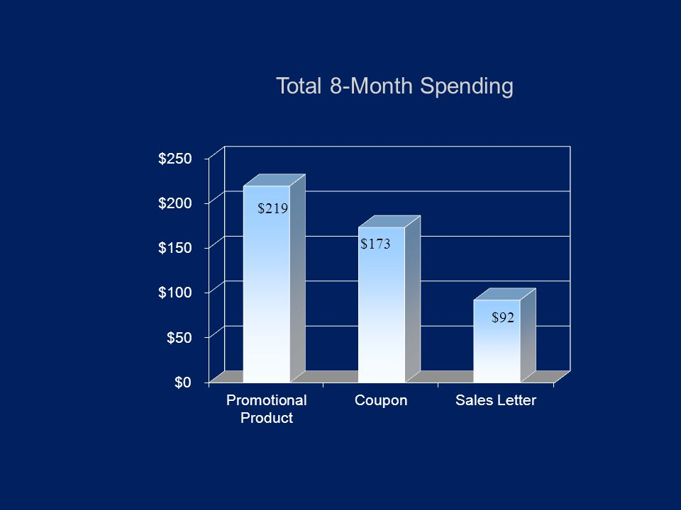 Total 8-Month Spending