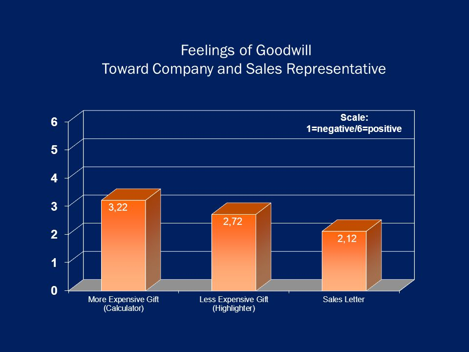 Feelings of Goodwill Toward Company and Sales Representative