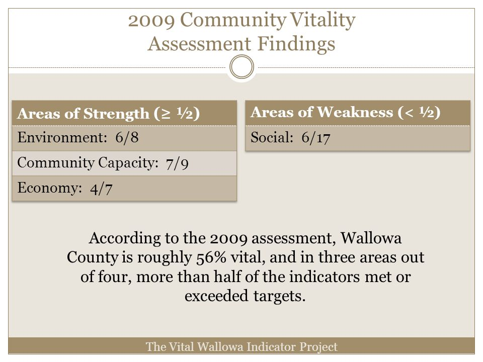 2009 Community Vitality Assessment Findings The Vital Wallowa Indicator Project According to the 2009 assessment, Wallowa County is roughly 56% vital, and in three areas out of four, more than half of the indicators met or exceeded targets.