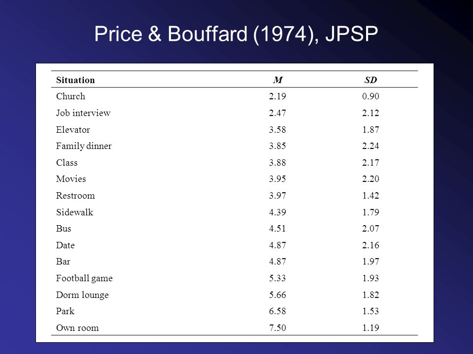 Price & Bouffard (1974), JPSP SituationMSD Church2.190.90 Job interview2.472.12 Elevator3.581.87 Family dinner3.852.24 Class3.882.17 Movies3.952.20 Restroom3.971.42 Sidewalk4.391.79 Bus4.512.07 Date4.872.16 Bar4.871.97 Football game5.331.93 Dorm lounge5.661.82 Park6.581.53 Own room7.501.19