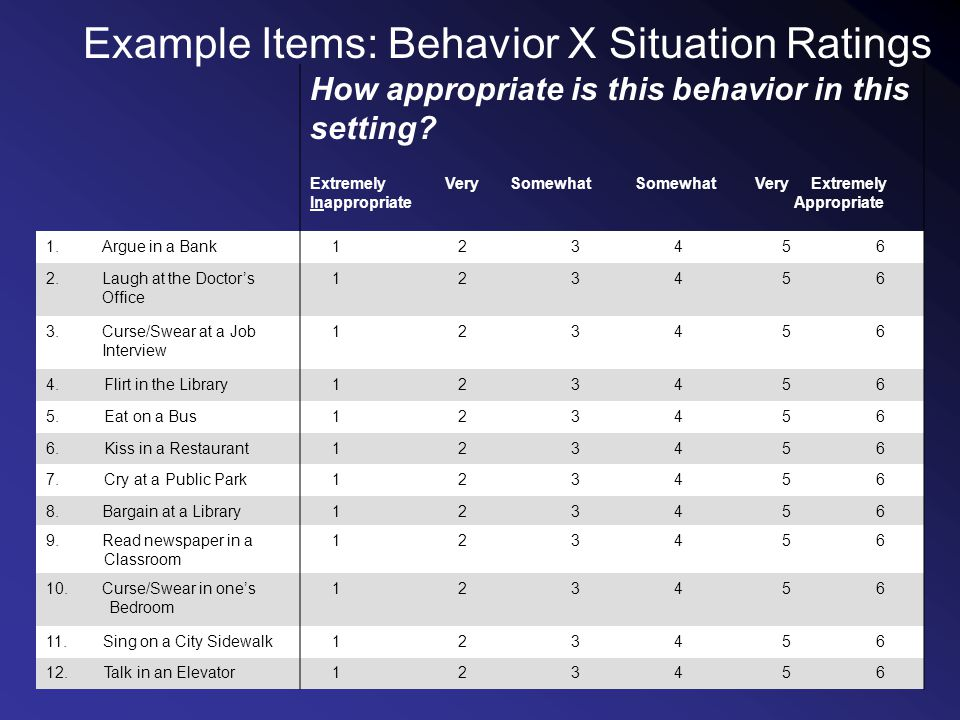 Example Items: Behavior X Situation Ratings How appropriate is this behavior in this setting.