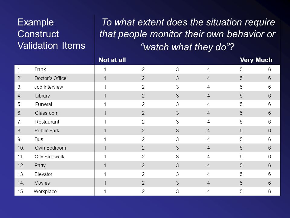 Example Construct Validation Items To what extent does the situation require that people monitor their own behavior or watch what they do.