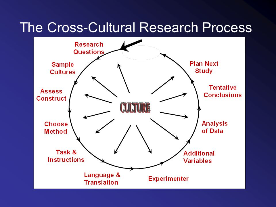 The Cross-Cultural Research Process