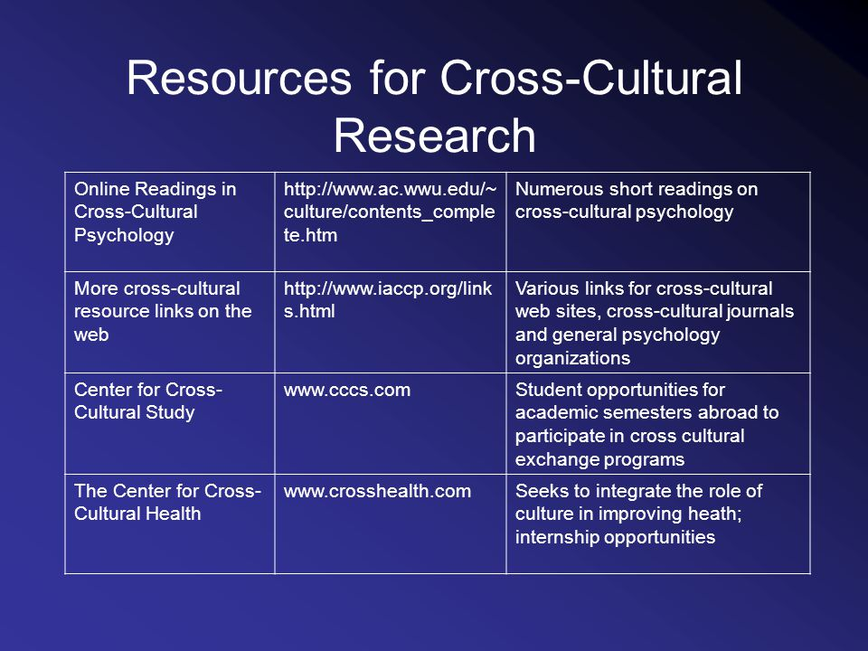 Resources for Cross-Cultural Research Online Readings in Cross-Cultural Psychology http://www.ac.wwu.edu/~ culture/contents_comple te.htm Numerous short readings on cross-cultural psychology More cross-cultural resource links on the web http://www.iaccp.org/link s.html Various links for cross-cultural web sites, cross-cultural journals and general psychology organizations Center for Cross- Cultural Study www.cccs.comStudent opportunities for academic semesters abroad to participate in cross cultural exchange programs The Center for Cross- Cultural Health www.crosshealth.comSeeks to integrate the role of culture in improving heath; internship opportunities