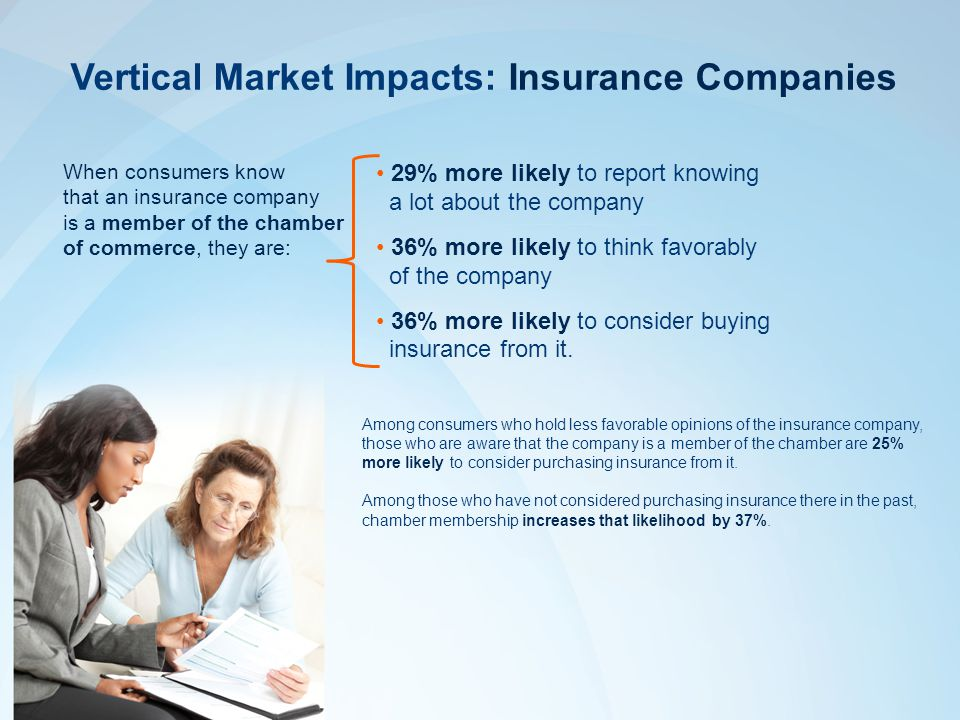 Vertical Market Impacts: Insurance Companies 29% more likely to report knowing a lot about the company 36% more likely to think favorably of the company 36% more likely to consider buying insurance from it.