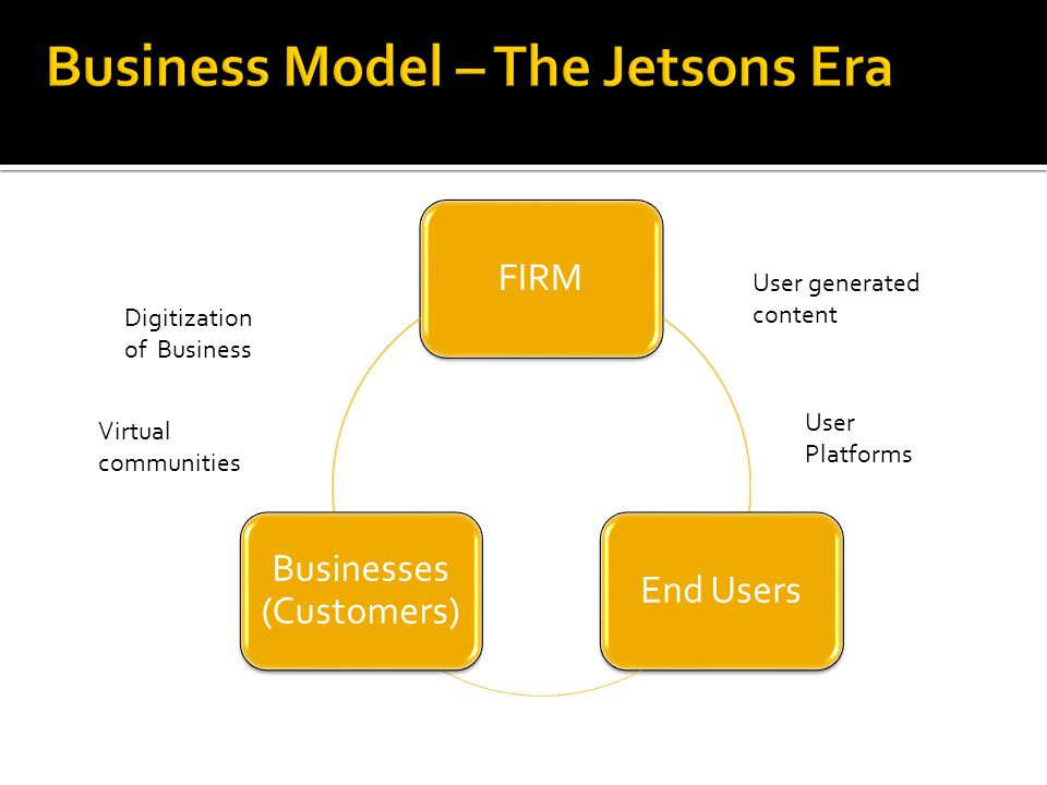 FIRMEnd Users Businesses (Customers) User generated content User Platforms Digitization of Business Virtual communities