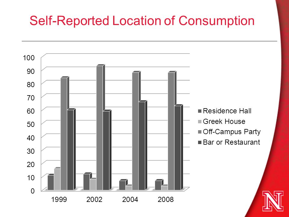 Self-Reported Location of Consumption