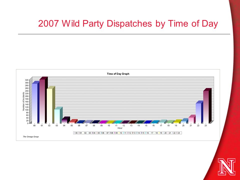 2007 Wild Party Dispatches by Time of Day