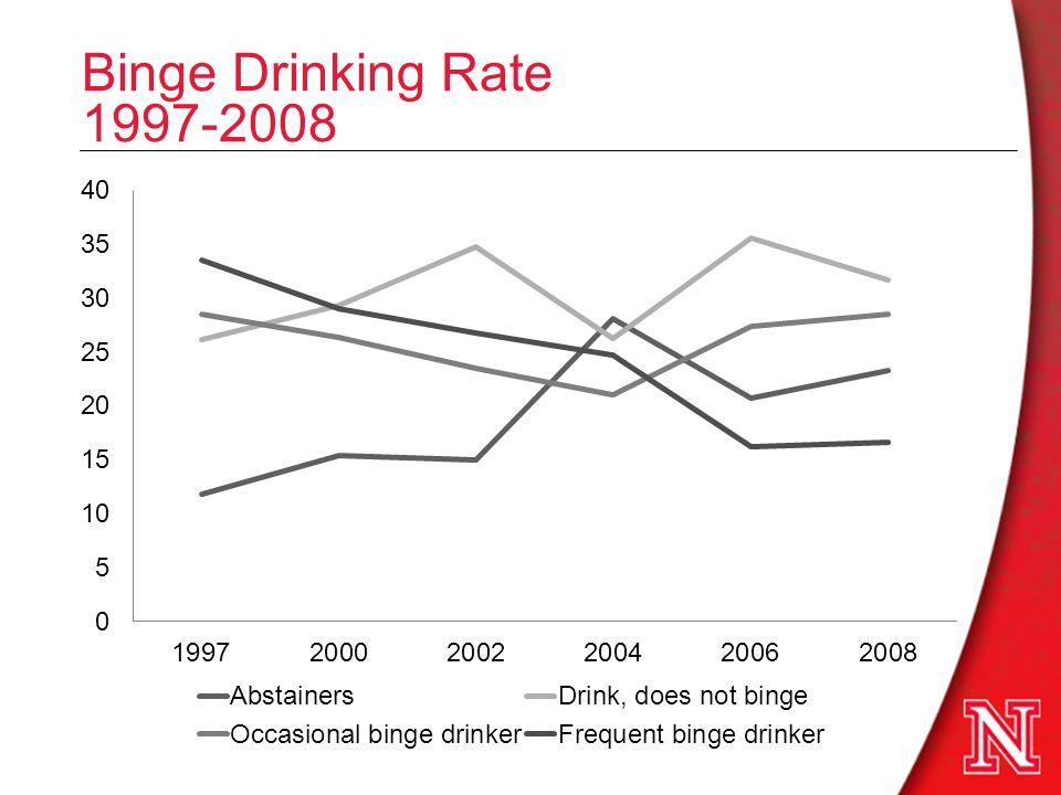 Binge Drinking Rate 1997-2008