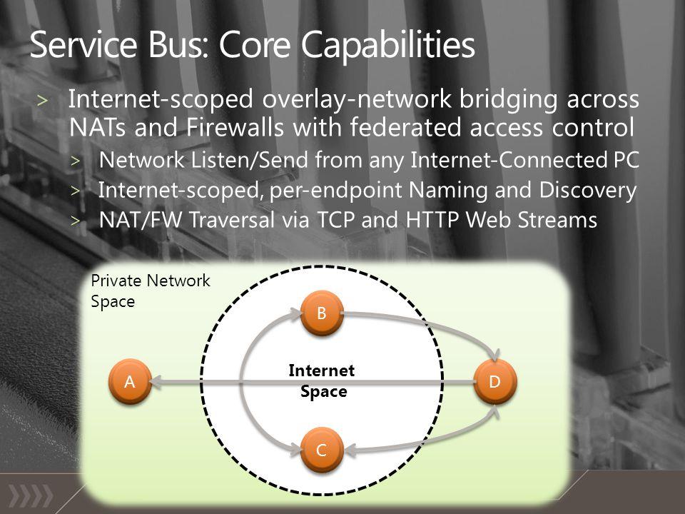 Private Network Space Internet Space B B C C D D A A