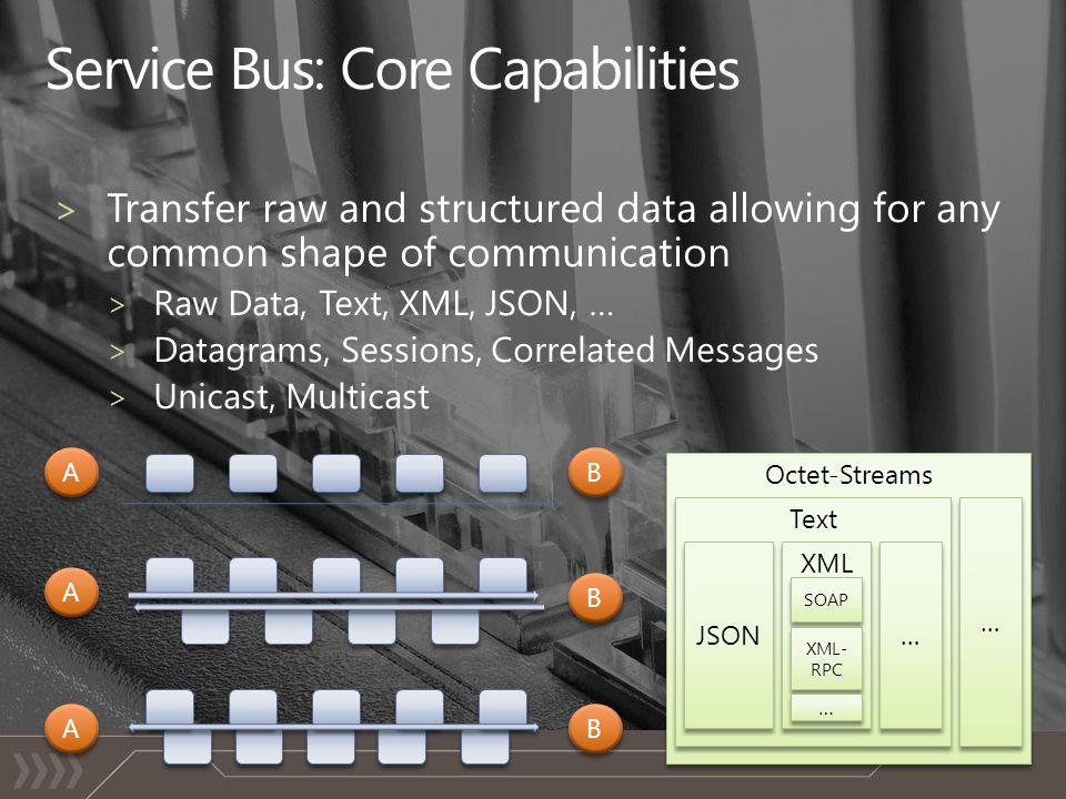 Octet-Streams Text JSON … … XML … … A A B B A A B B A A B B SOAP XML- RPC … …
