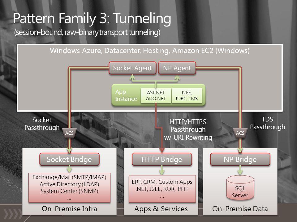 Windows Azure, Datacenter, Hosting, Amazon EC2 (Windows) App Instance On-Premise Data NP Bridge SQL Server TDS Passthrough ASP.NET ADO.NET NP Agent ACS On-Premise Infra Socket Bridge Exchange/Mail (SMTP/IMAP) Active Directory (LDAP) System Center (SNMP) … Socket Agent ACS Socket Passthrough Apps & Services HTTP Bridge ERP, CRM, Custom Apps.NET, J2EE, ROR, PHP … J2EE, JDBC, JMS HTTP/HTTPS Passthrough w/ URI Rewriting