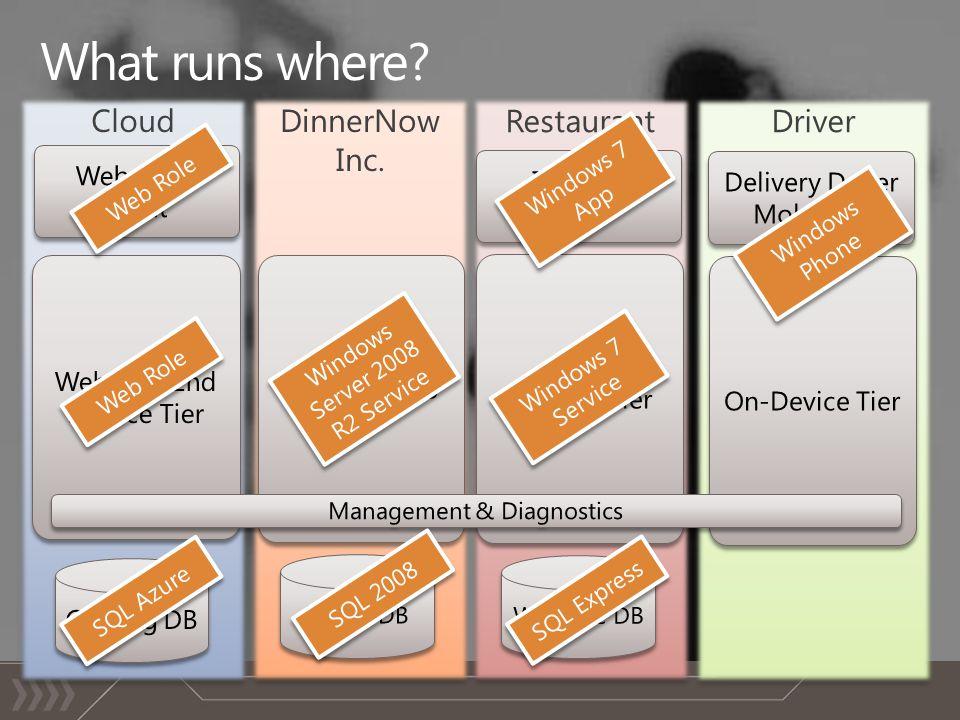 Driver Restaurant DinnerNow Inc. Cloud