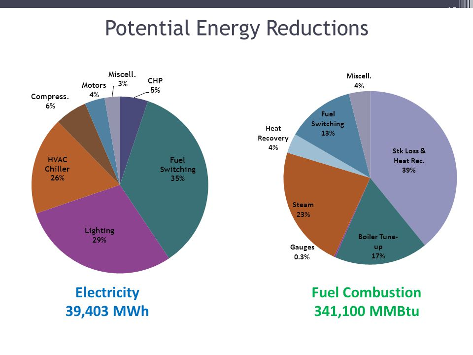 Potential Energy Reductions 13 Electricity 39,403 MWh Fuel Combustion 341,100 MMBtu