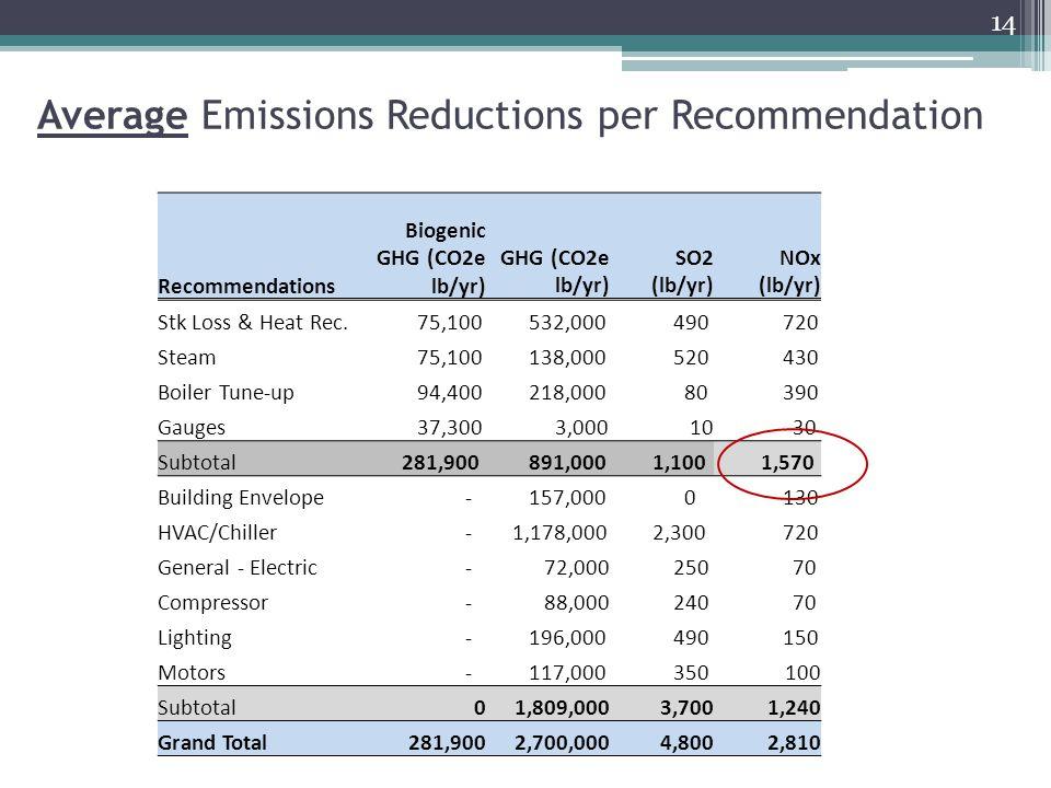 Average Emissions Reductions per Recommendation 14 Recommendations Biogenic GHG (CO2e lb/yr) GHG (CO2e lb/yr) SO2 (lb/yr) NOx (lb/yr) Stk Loss & Heat Rec.