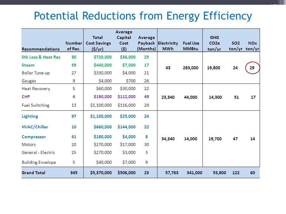 Potential Reductions from Energy Efficiency 15 Recommendations Number of Rec.