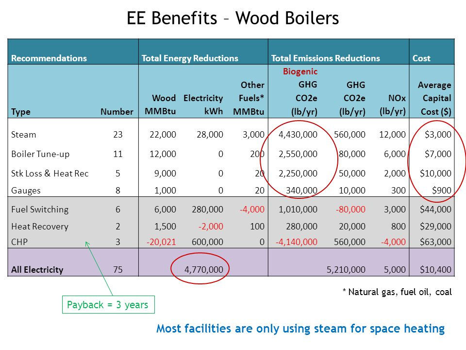 EE Benefits – Wood Boilers 17 Recommendations Total Energy ReductionsTotal Emissions ReductionsCost TypeNumber Wood MMBtu Electricity kWh Other Fuels* MMBtu Biogenic GHG CO2e (lb/yr) GHG CO2e (lb/yr) NOx (lb/yr) Average Capital Cost ($) Steam2322,00028,0003,0004,430,000560,00012,000$3,000 Boiler Tune-up1112,00002002,550,00080,0006,000$7,000 Stk Loss & Heat Rec59,0000202,250,00050,0002,000$10,000 Gauges81,000020340,00010,000300$900 Fuel Switching66,000280,000-4,0001,010,000-80,0003,000$44,000 Heat Recovery21,500-2,000100280,00020,000800$29,000 CHP3-20,021600,0000-4,140,000560,000-4,000$63,000 All Electricity75 4,770,000 5,210,0005,000$10,400 Most facilities are only using steam for space heating Payback = 3 years * Natural gas, fuel oil, coal