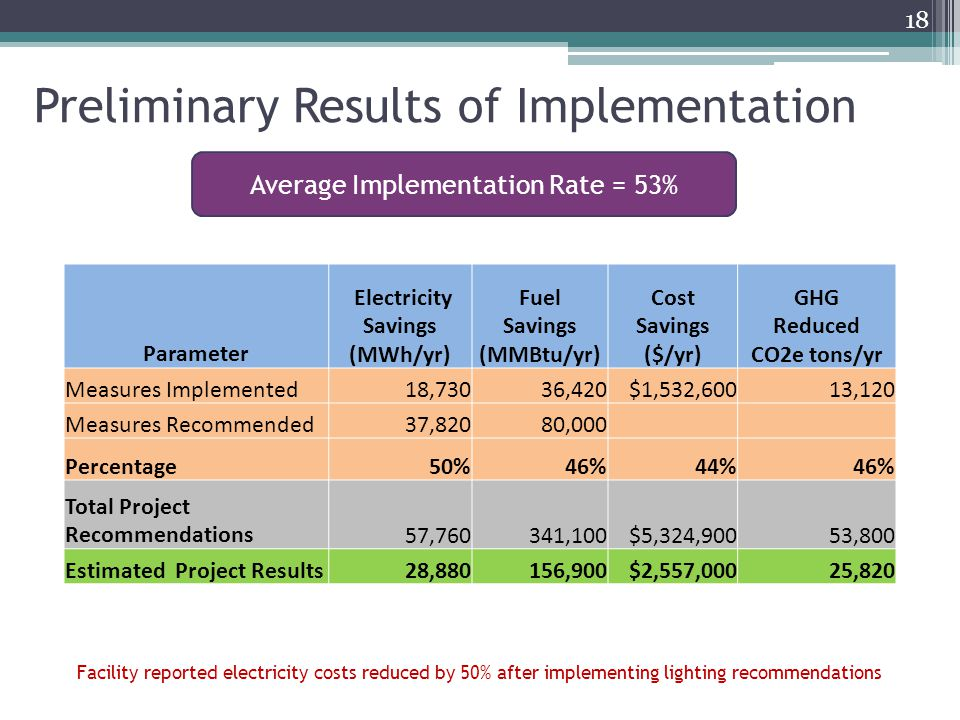 Preliminary Results of Implementation 18 Average Implementation Rate = 53% Parameter Electricity Savings (MWh/yr) Fuel Savings (MMBtu/yr) Cost Savings ($/yr) GHG Reduced CO2e tons/yr Measures Implemented18,73036,420$1,532,60013,120 Measures Recommended37,82080,000 Percentage50%46% 44% 46% Total Project Recommendations57,760341,100$5,324,90053,800 Estimated Project Results28,880156,900$2,557,00025,820 Facility reported electricity costs reduced by 50% after implementing lighting recommendations