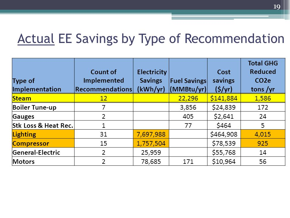 19 Type of Implementation Count of Implemented Recommendations Electricity Savings (kWh/yr) Fuel Savings (MMBtu/yr) Cost savings ($/yr) Total GHG Reduced CO2e tons /yr Steam12 22,296$141,8841,586 Boiler Tune-up7 3,856$24, Gauges2 405$2,64124 Stk Loss & Heat Rec.1 77$4645 Lighting317,697,988 $464,9084,015 Compressor151,757,504 $78, General-Electric225,959 $55,76814 Motors278,685171$10,96456 Actual EE Savings by Type of Recommendation