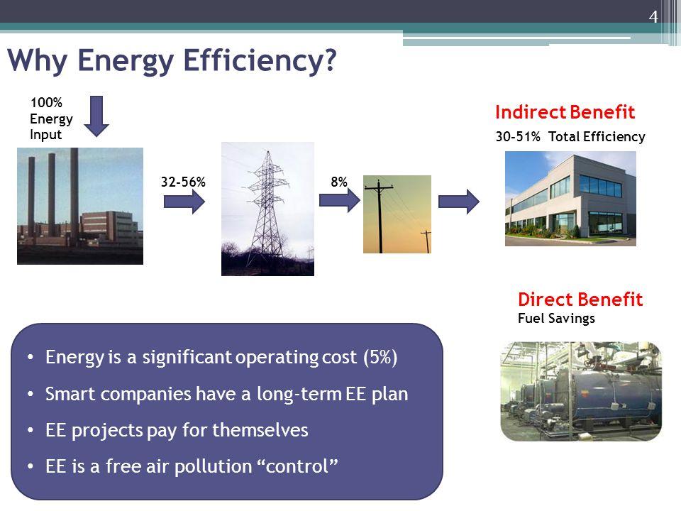 Why Energy Efficiency.