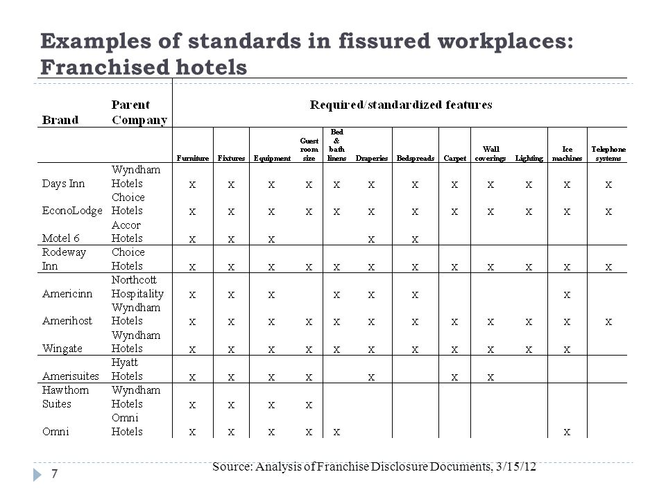 Examples of standards in fissured workplaces: Franchised hotels 7 Source: Analysis of Franchise Disclosure Documents, 3/15/12