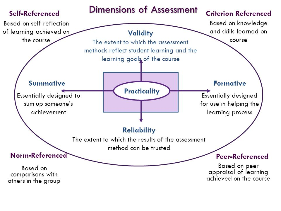 Dimensions of Assessment FormativeSummative Reliability The extent to which the results of the assessment method can be trusted Validity The extent to