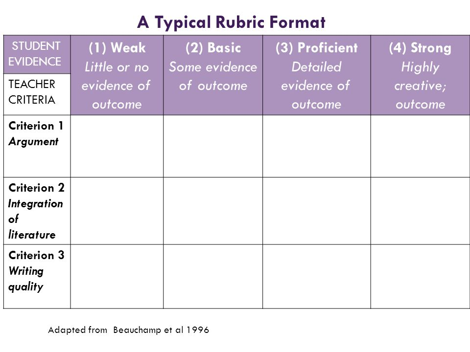 A Typical Rubric Format STUDENT EVIDENCE (1) Weak Little or no evidence of outcome (2) Basic Some evidence of outcome (3) Proficient Detailed evidence