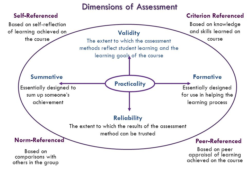 FormativeSummative Reliability The extent to which the results of the assessment method can be trusted Validity The extent to which the assessment met