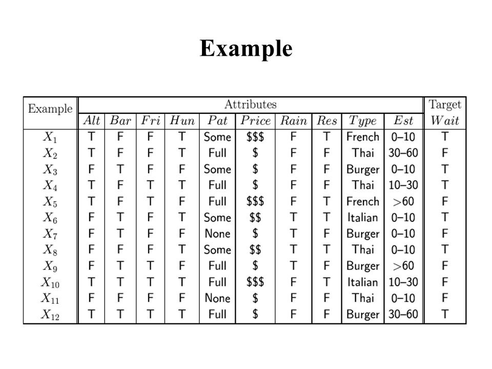 Example of a Decision Tree Bar.