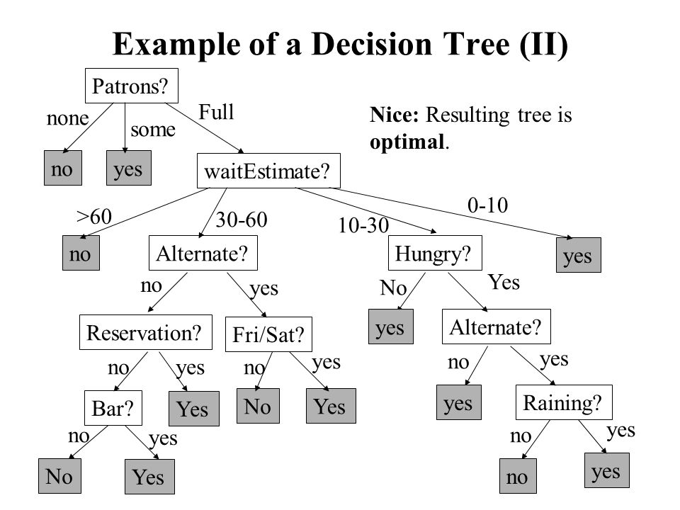 Optimality Criterion for Decision Trees We want to reduce the average number of questions that are been asked.