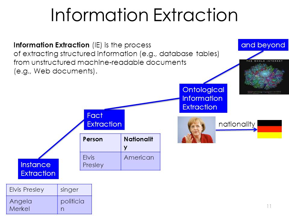 Information Extraction Instance Extraction Fact Extraction Ontological Information Extraction and beyond Information Extraction (IE) is the process of extracting structured information (e.g., database tables) from unstructured machine-readable documents (e.g., Web documents).