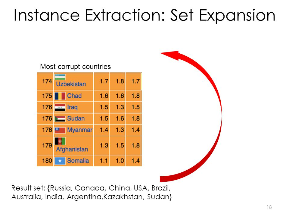 Instance Extraction: Set Expansion Result set: {Russia, Canada, China, USA, Brazil, Australia, India, Argentina,Kazakhstan, Sudan} Most corrupt countries 18