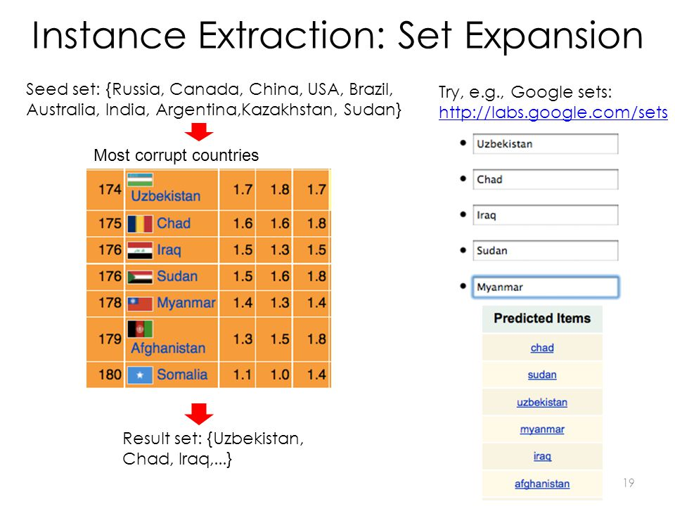 Instance Extraction: Set Expansion Seed set: {Russia, Canada, China, USA, Brazil, Australia, India, Argentina,Kazakhstan, Sudan} Most corrupt countrie
