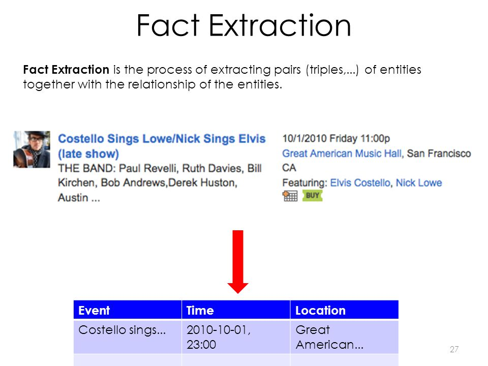 Fact Extraction Fact Extraction is the process of extracting pairs (triples,...) of entities together with the relationship of the entities. EventTime