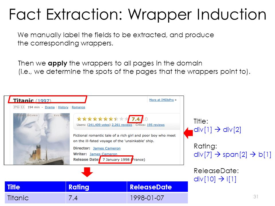 Fact Extraction: Wrapper Induction TitleRatingReleaseDate Titanic7.41998-01-07 We manually label the fields to be extracted, and produce the corresponding wrappers.