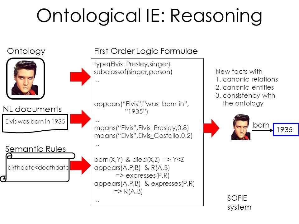 Ontology NL documents Elvis was born in 1935 Semantic Rules birthdate<deathdate type(Elvis_Presley,singer) subclassof(singer,person)...