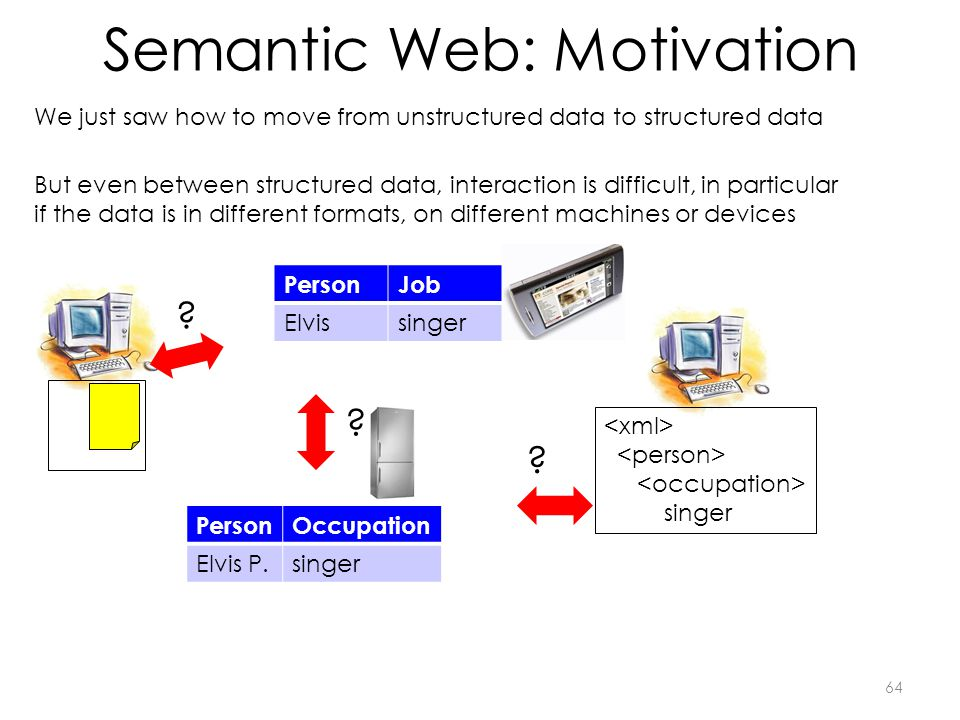 Semantic Web: Motivation 64 PersonJob Elvissinger But even between structured data, interaction is difficult, in particular if the data is in different formats, on different machines or devices PersonOccupation Elvis P.singer .